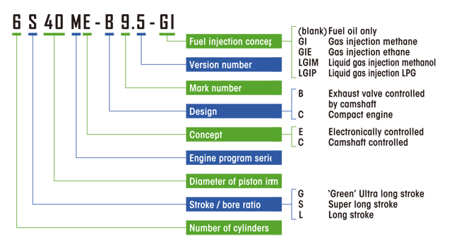 Meaning behind the Engine Names